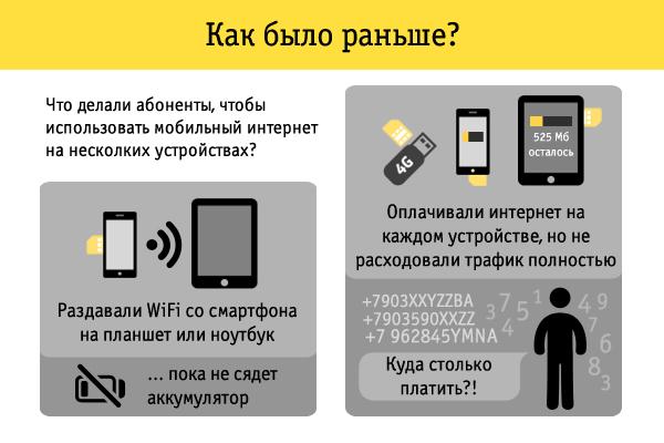 Йошкар ола мобильный интернет