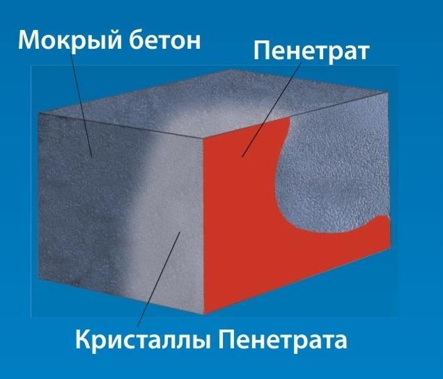Доставка бетона и раствора в Уфе  успейте купить по