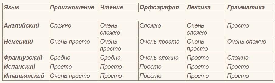 Какой язык учить- английский или немецкий?