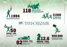 Татфондбанк вошел в TOП-10 банков России по лояльности в социальных медиа