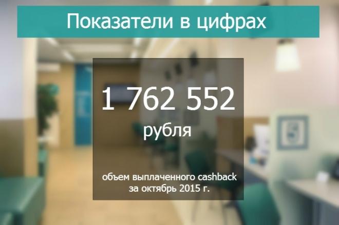 За октябрь держателям карт Банка «Хлынов» выплачен cashback в размере 1 762 552 рублей