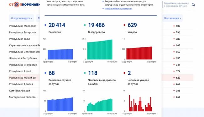 В Марий Эл число жертв новой коронавирусной инфекции достигло 629 человек