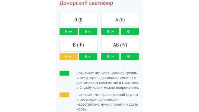 На РСПК требуются доноры крови О(I), А(II), В(III) групп