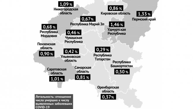В Марий Эл летальность от коронавируса сохраняется на уровне ниже 1%